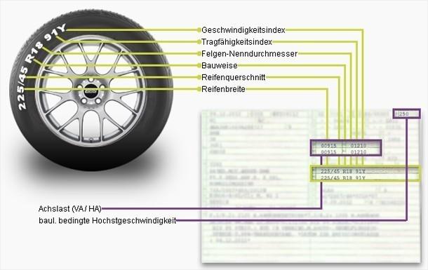 Reifenkennzeichnungen Beispiel