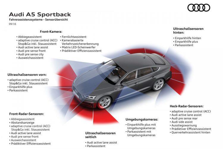 Übersicht über Assistenzsysteme und Sensoren des Audi A5 Sportback