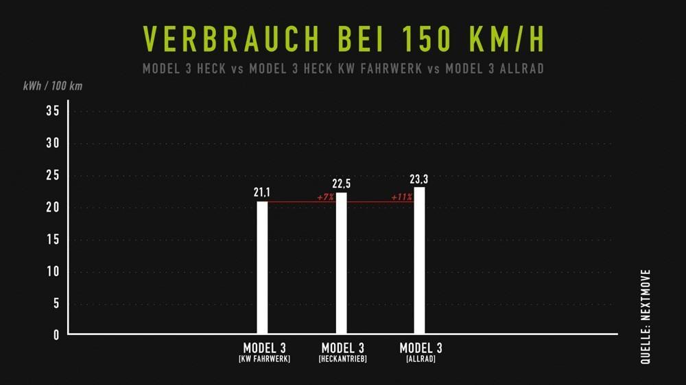Tesla Model 3 Verbrauch - nextmove